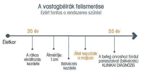 4. típusú vastagbélrák)