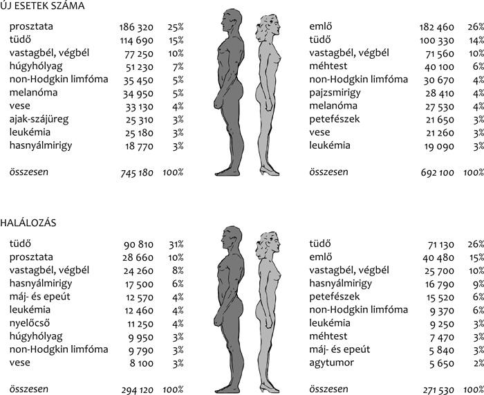 vastagbélrák nemi különbségek)