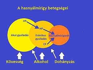 neuroendokrin rák kiújulása)