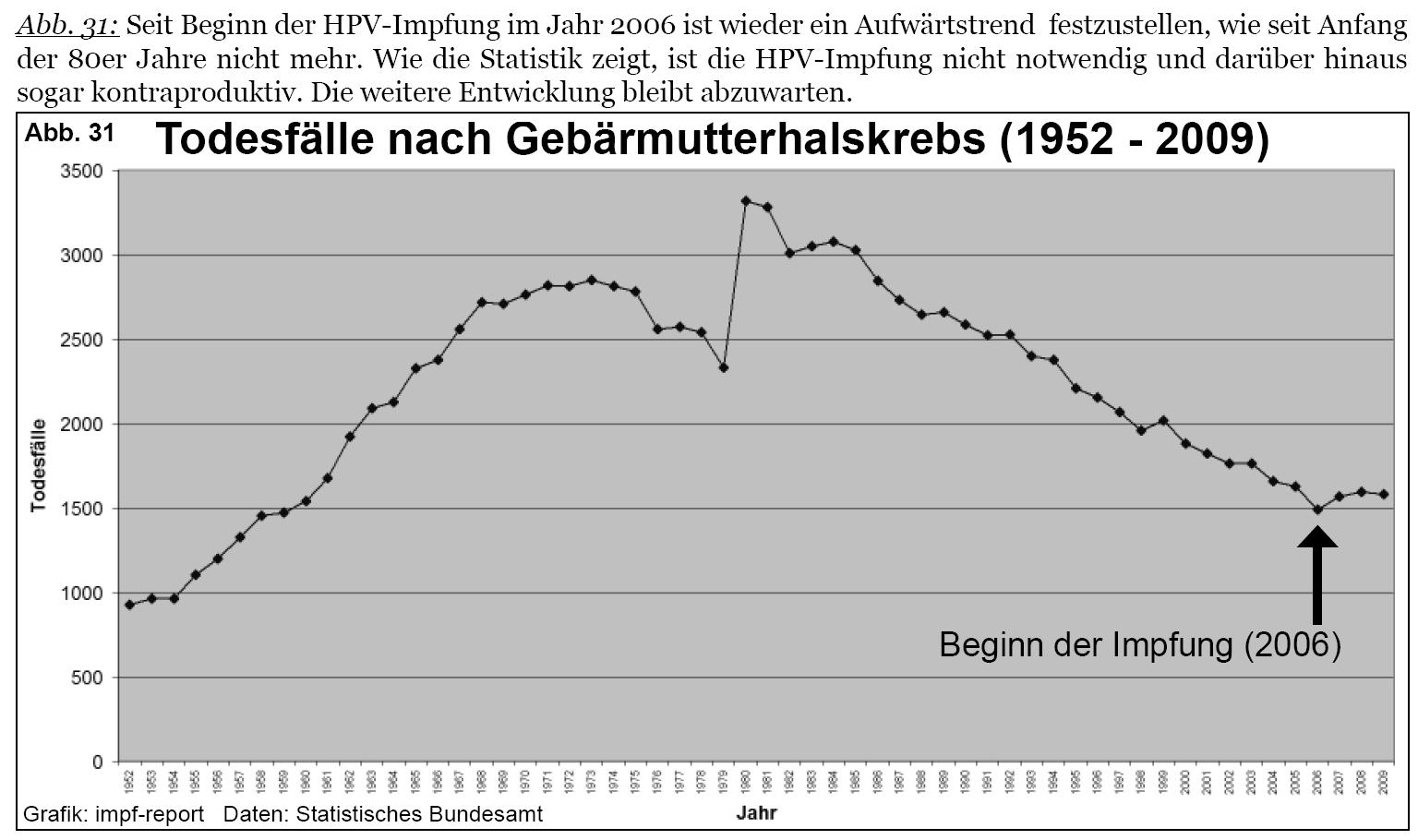 hpv impfung nebenwirkungen)