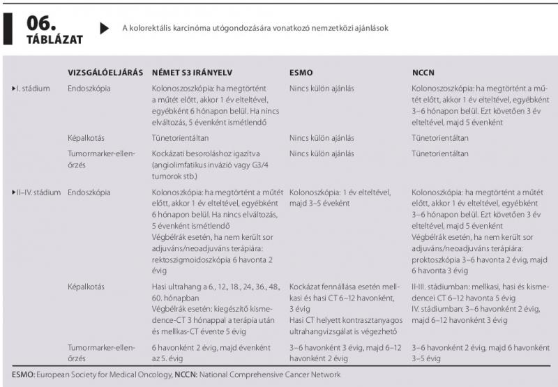 vastagbélrák nccn irányelvek a férgek alternatív kezelése