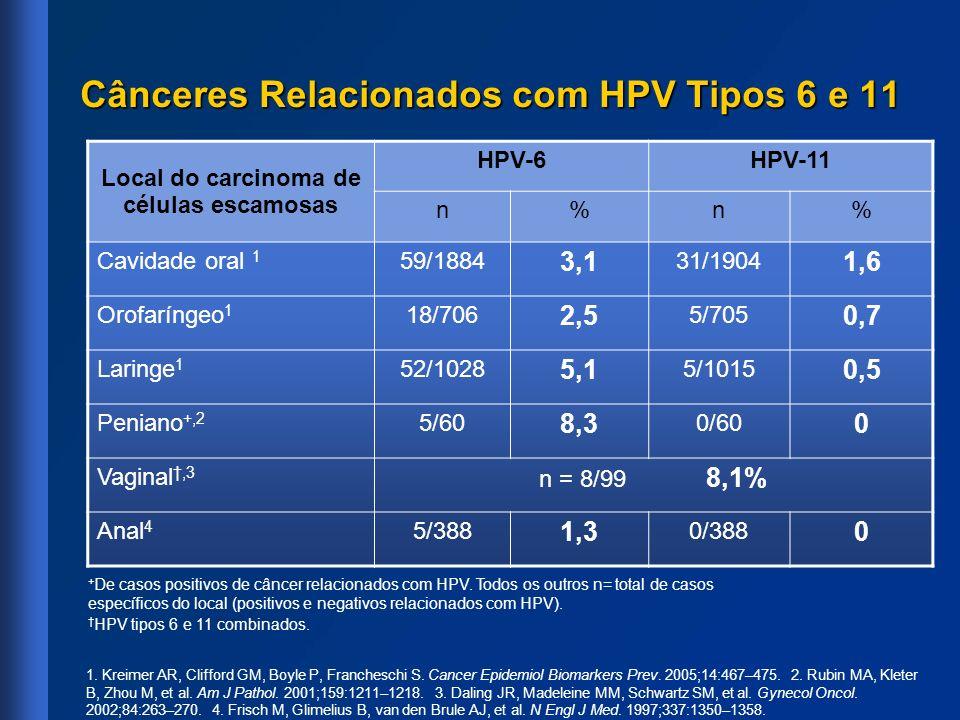pcr papillomavírusra