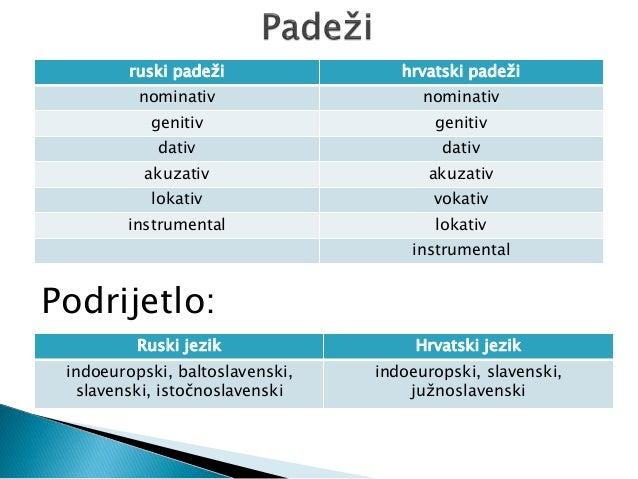 padezi hrvatski jezik hogyan lehet gyógyítani a helminthiasis