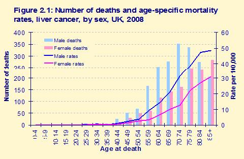 Prosztata rák férfiaknál: prognózis