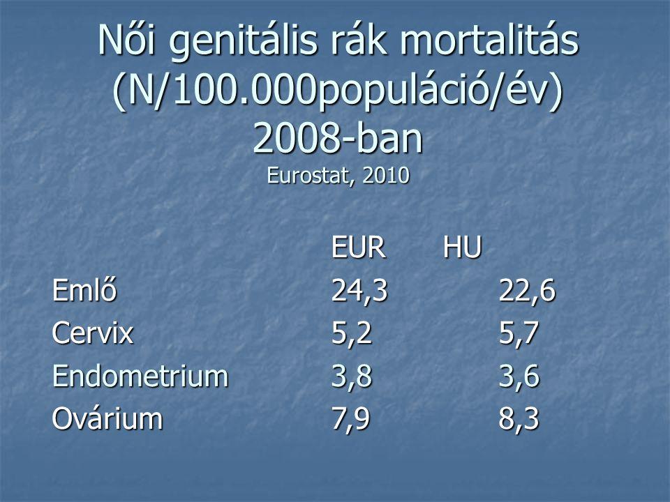 Endometrium rák ultrahang jelei - Melanóma