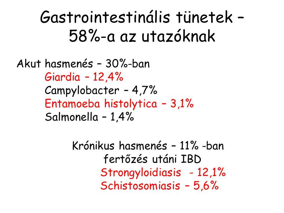 Schistosoma fertőzés Európában is - utazók figyelmébe!