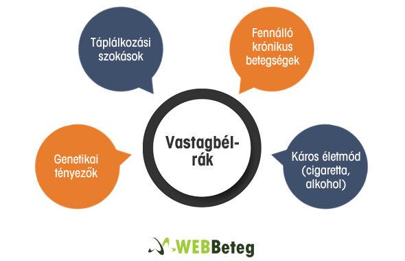 vastagbélrák vitaminok)