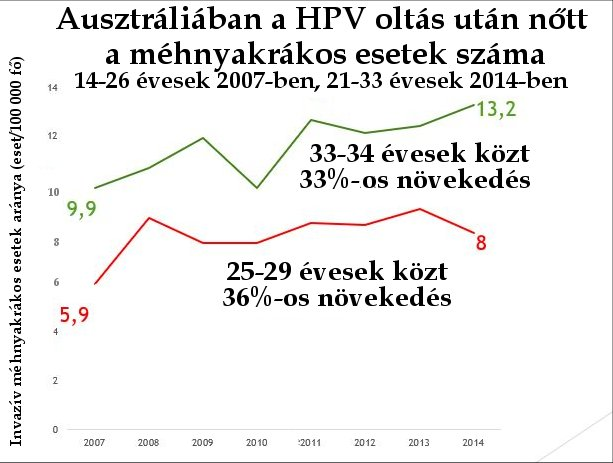 A hpv vakcina a rák megelőzésének bajnoka)