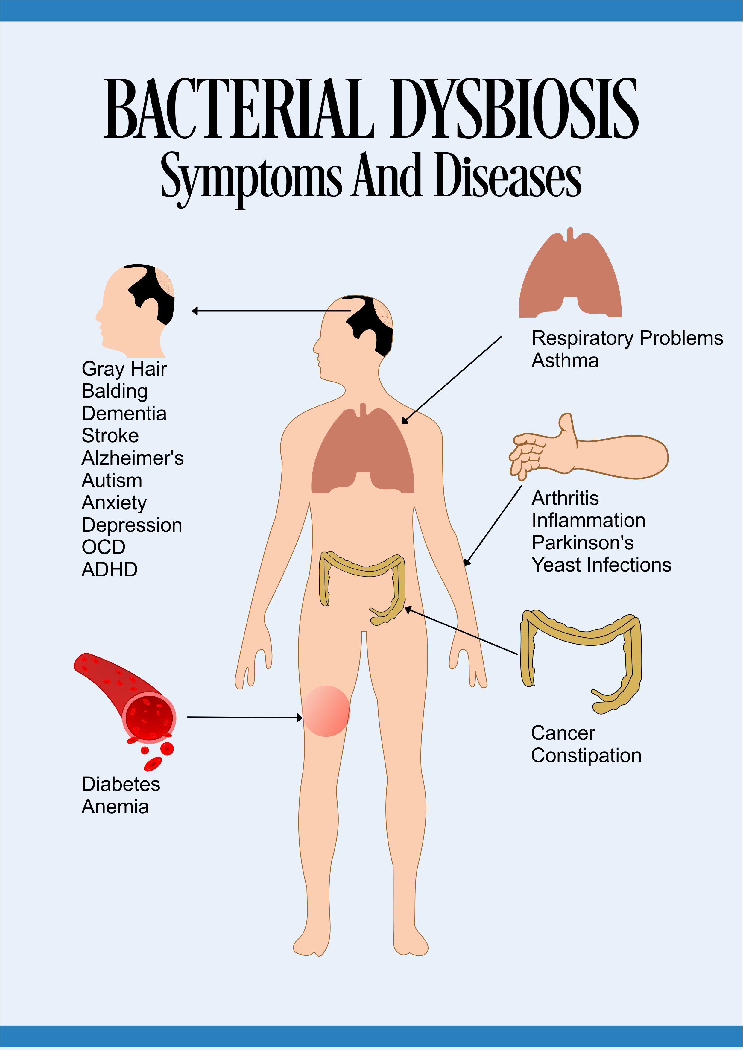 candida dysbiosis