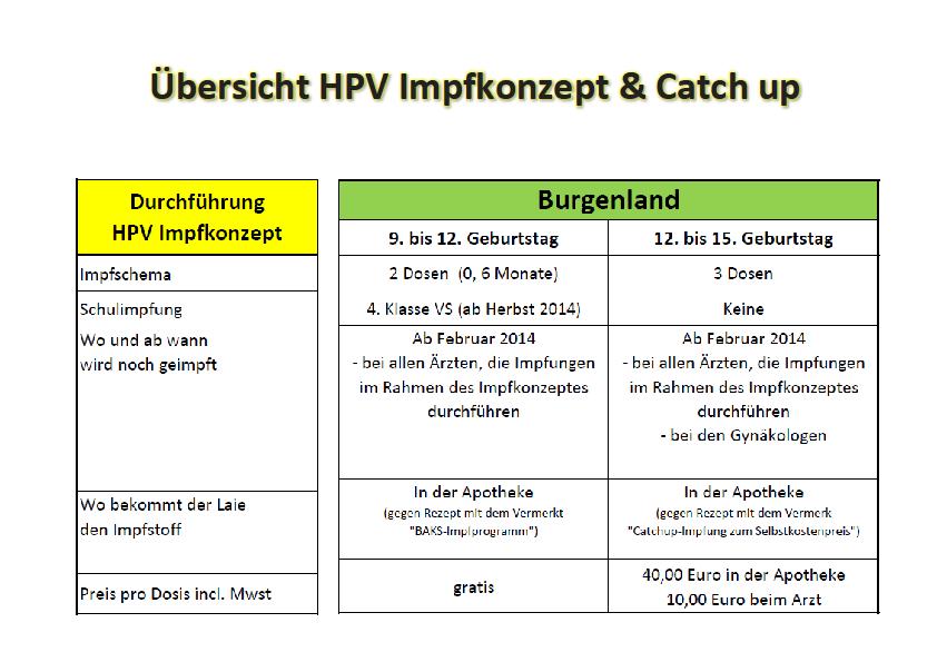 hpv gardasil impfschema lapos szemölcs vélemények